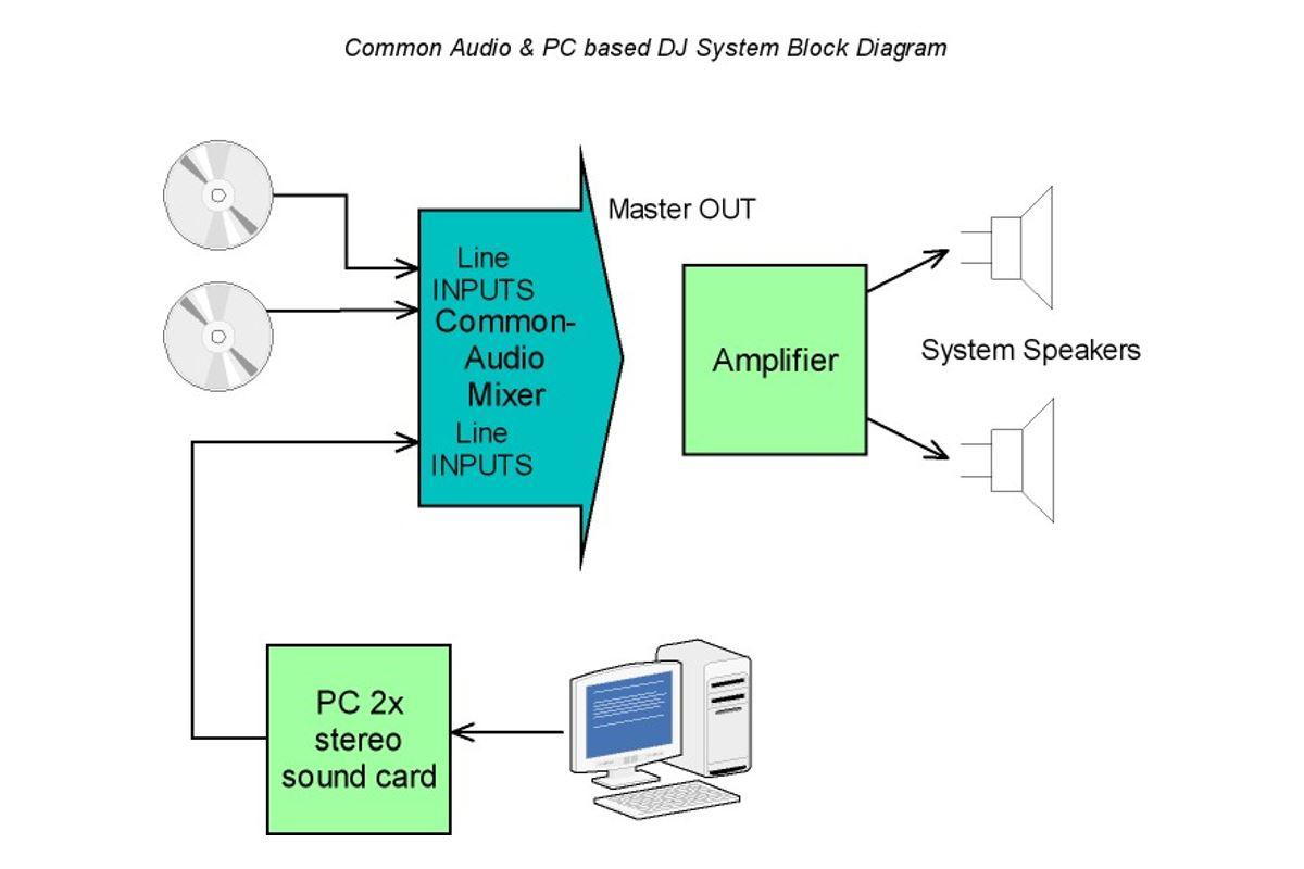 Εικόνα για την κατηγορία Σύνδεση μίκτη με το PC?