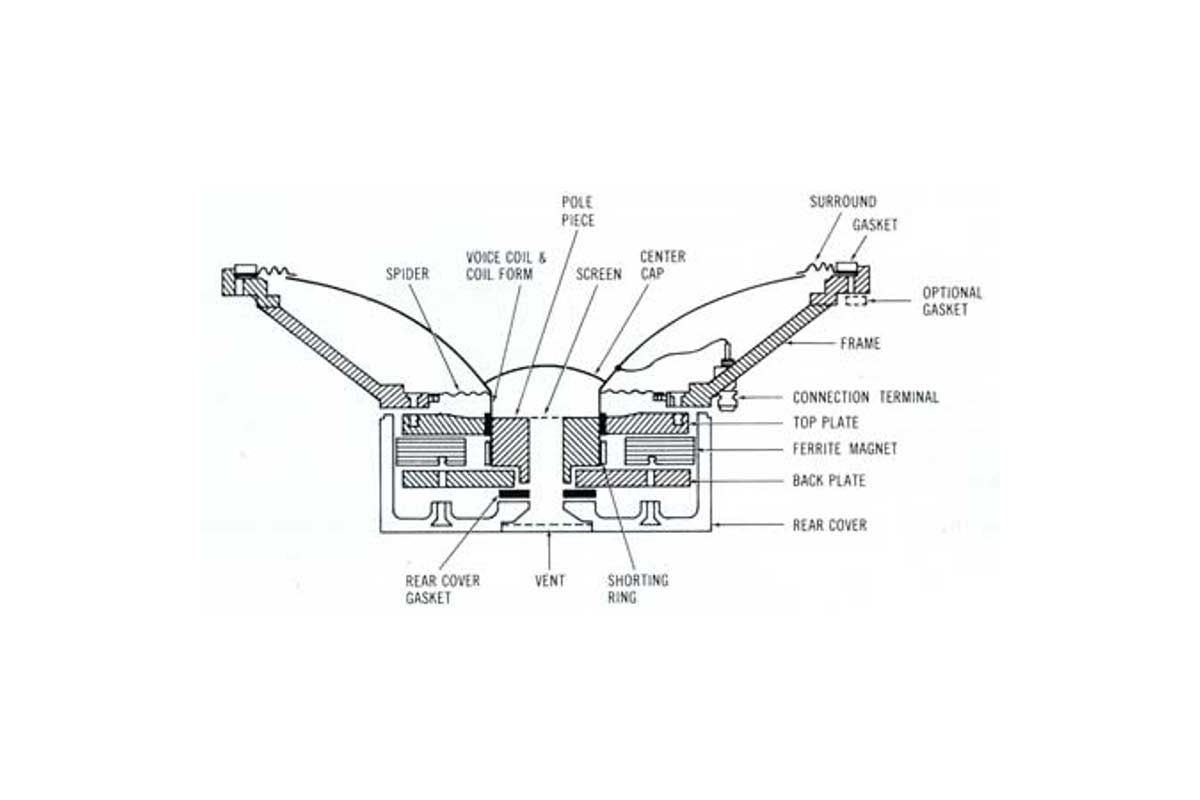 Εικόνα για την κατηγορία Κατασκευή και λειτουργία ηχείων