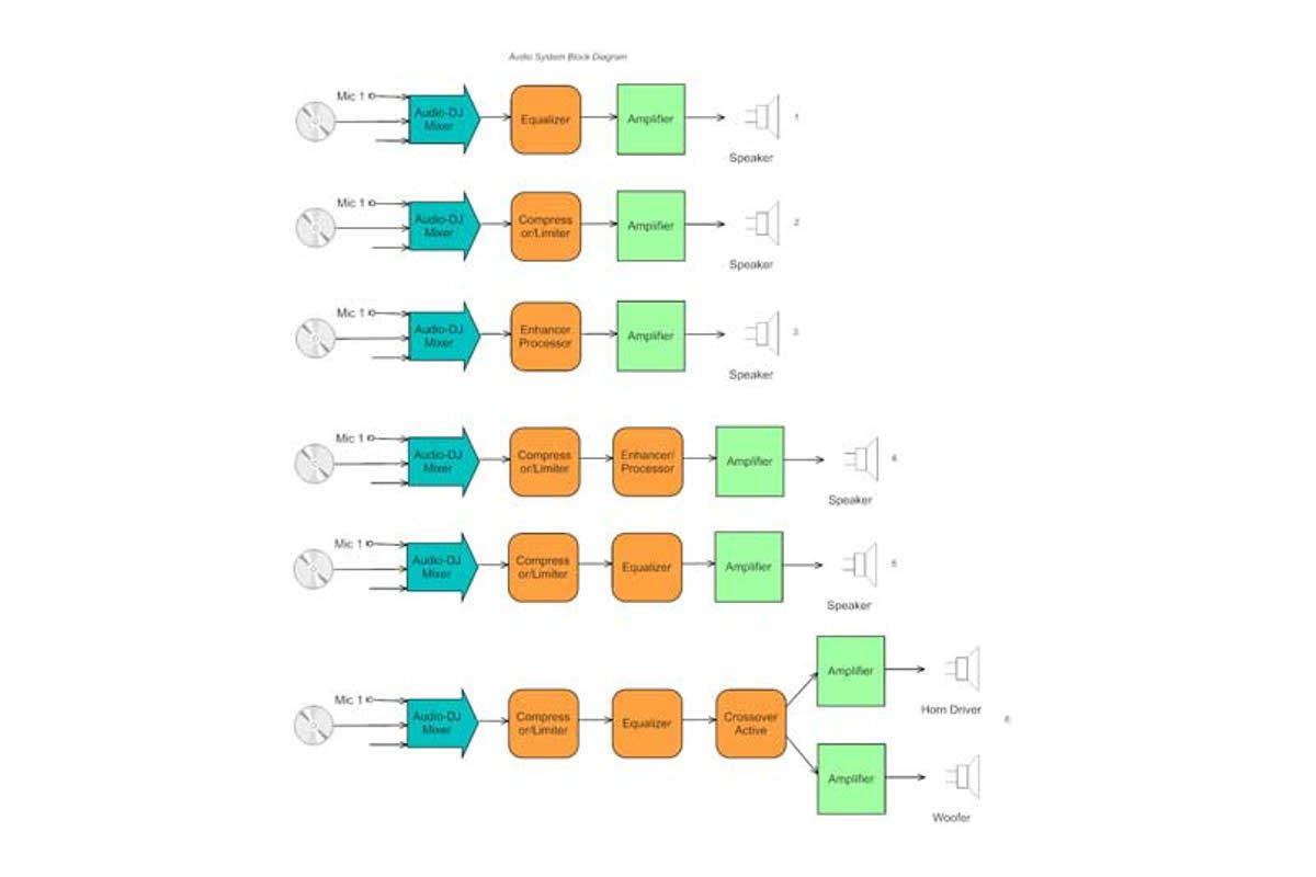 Εικόνα για την κατηγορία Σύνδεση περιφερειακών μηχανημάτων ήχου