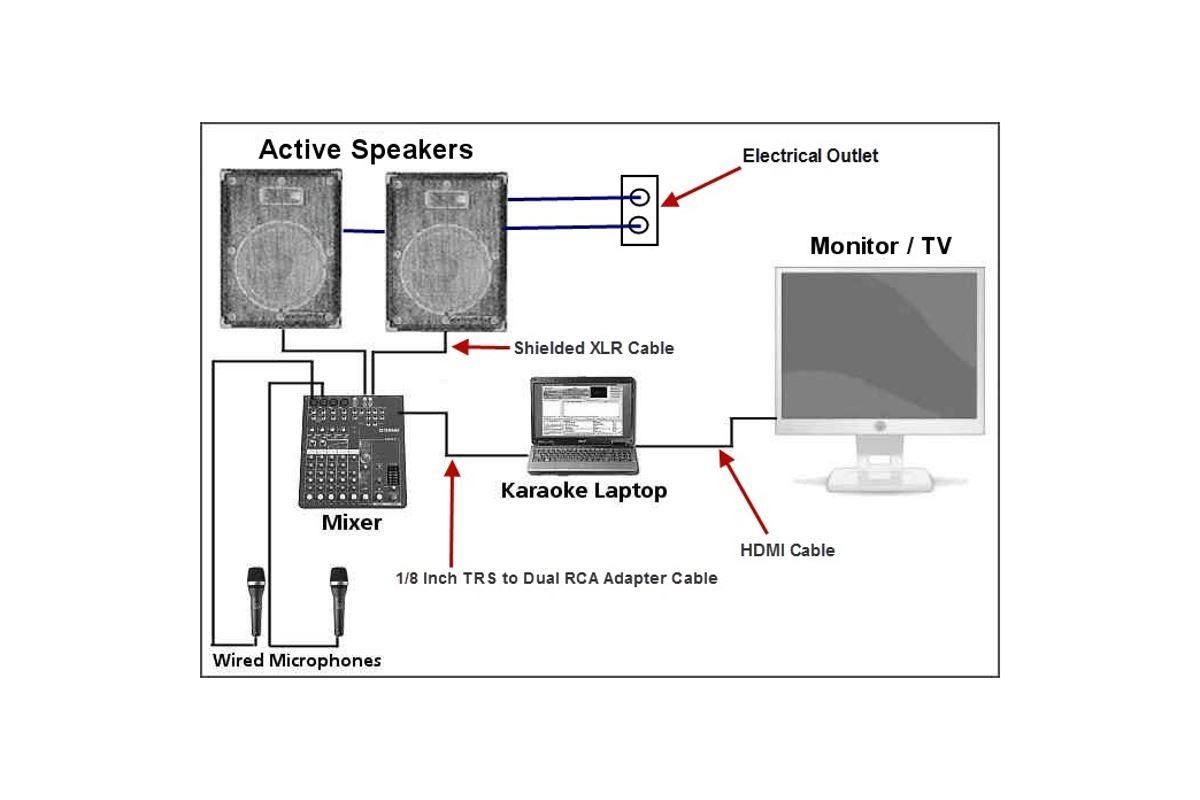 Εικόνα για την κατηγορία Pack DVD HT5030 Karaoke setup